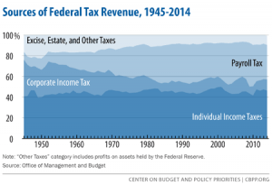 policybasics-taxrevenues-f2_rev3-11-15