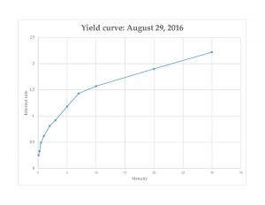 Yield curve 08-29-2016